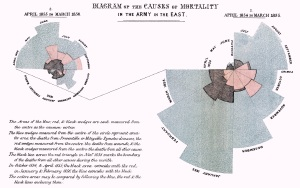 19th century data visualisation