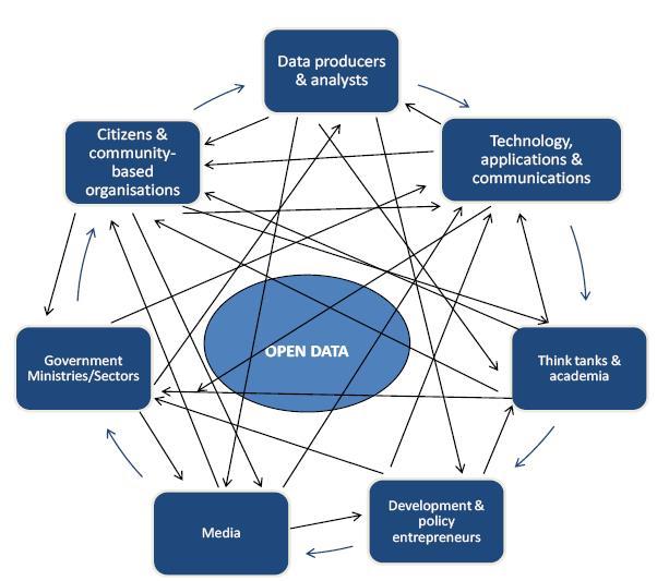 DRT OD system diagram